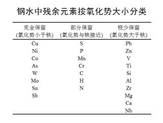 钢水残余元素表