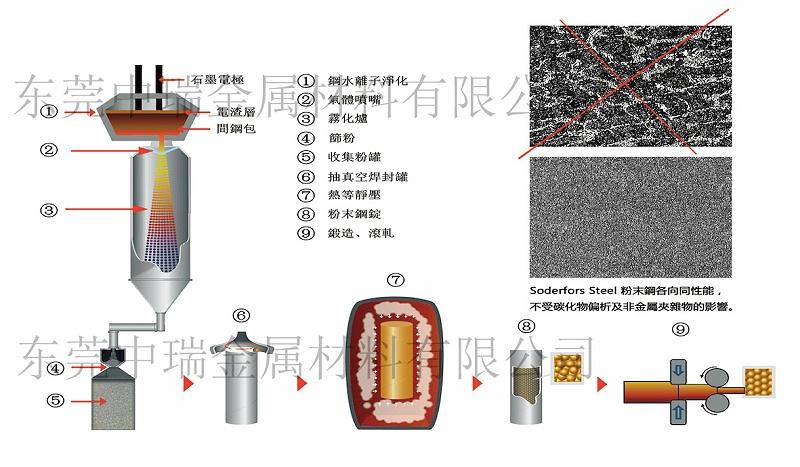 粉末冶金高速钢制程