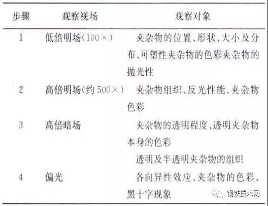 表2 非金属夹杂物的金相法鉴定