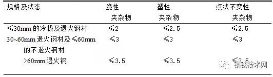 表3 轴承钢中非金属夹杂物允许的级别