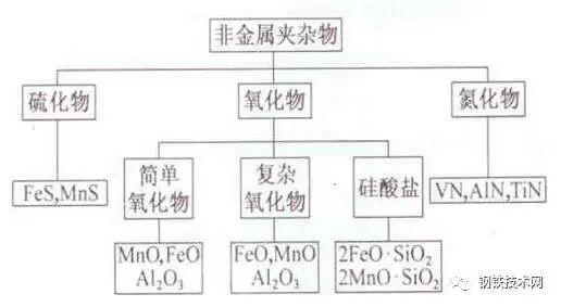 图1 钢中非金属夹杂按照化学成分分类图
