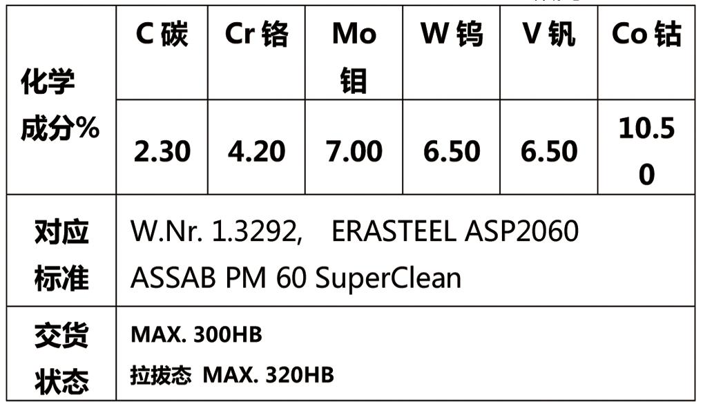粉末高速钢PM-A60